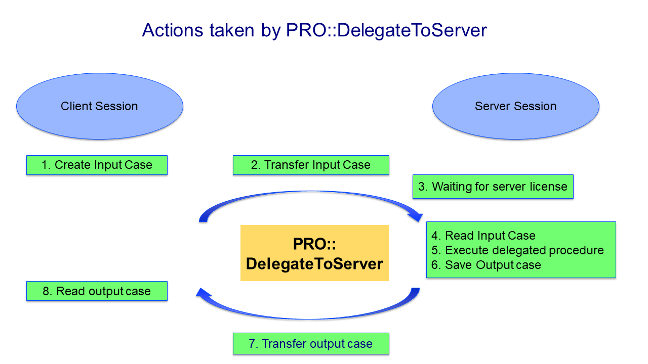 ../../_images/actions-delegate.png
